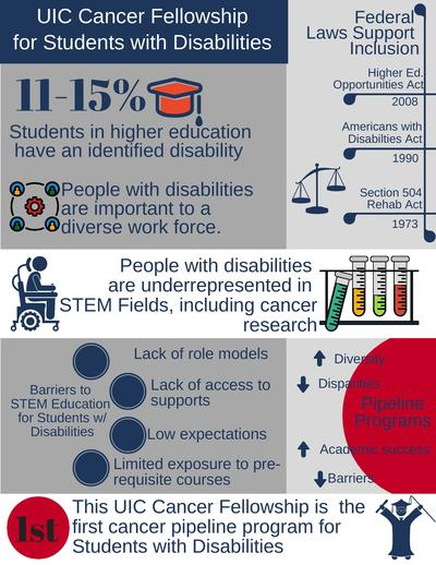 Lack Of College Disability Information >> Uic Cancer Center Research Fellowship For Students With Disabilities