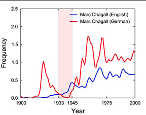 Graph shows the frequency of