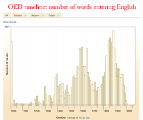 OED timeline of new words in English from the beginnings to the present