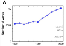 culturome graph of growth of English since 1900
