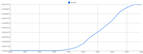 graph of the rise of