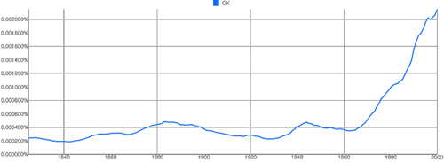 Google ngram for OK
