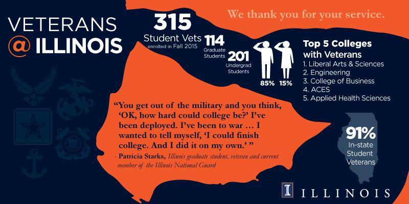 Photo illustration of veteran statistics