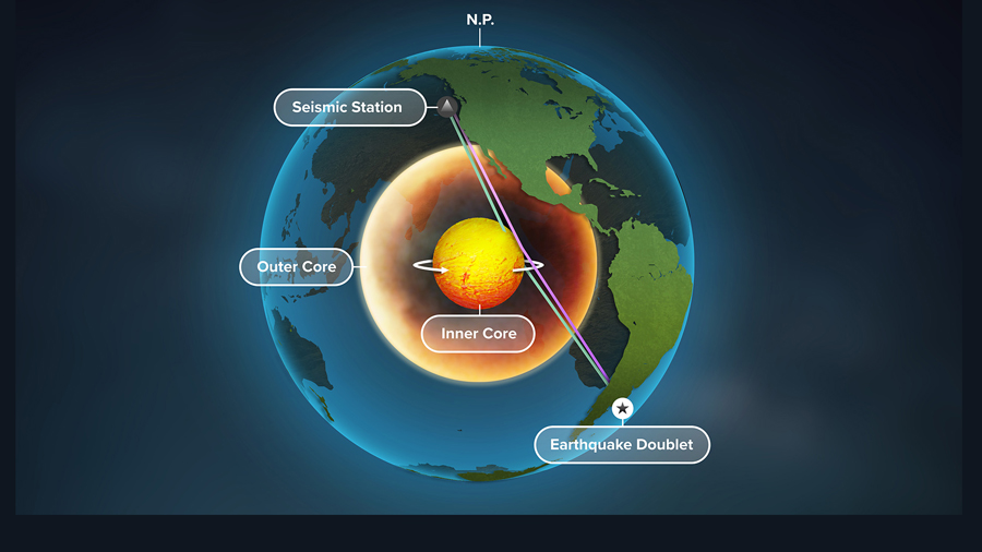 graphic showing motion at earth's core by Michael Vincent