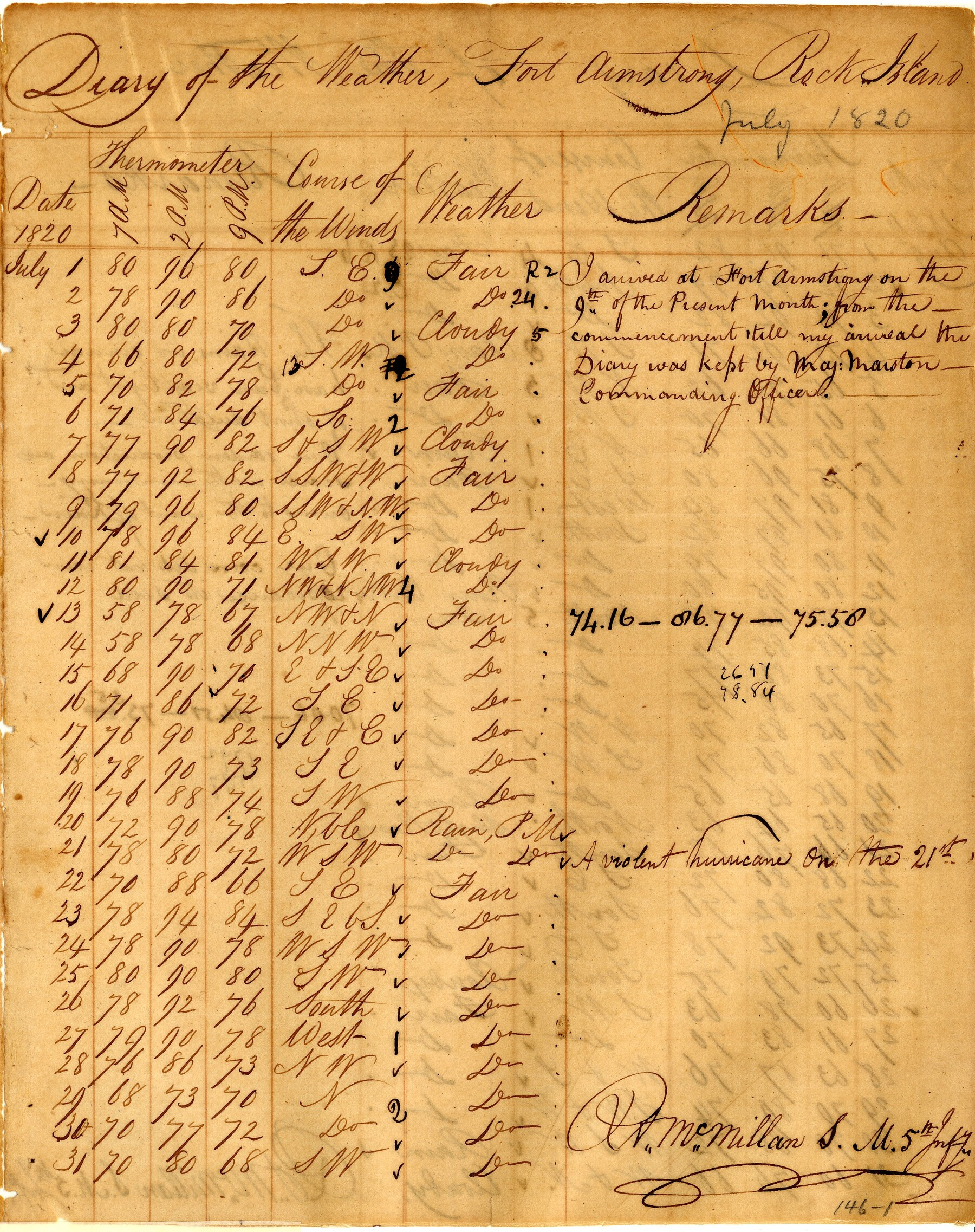 Fort Armstrong 1820 weather records
