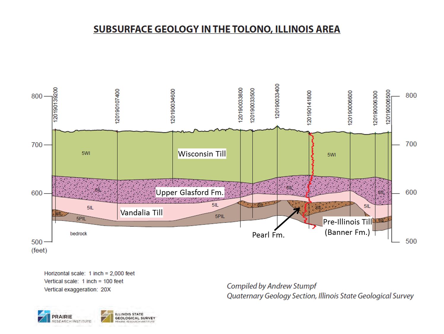 Tolono geology
