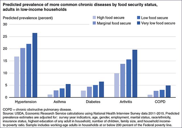 syndemics food