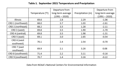 Table 1.  September 2021 Temperature and Precipitation Summaries