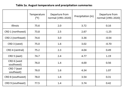 Average temperature and precipitation for Illinois and its crop reporting districts for August 2021
