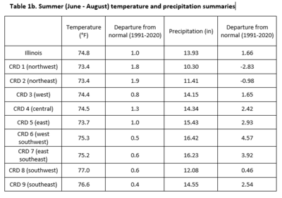 Summer (June - August) temperature and precipitation summaries