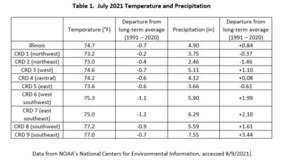 Table 1.  July 2021 Temperature and Precipitation Summaries