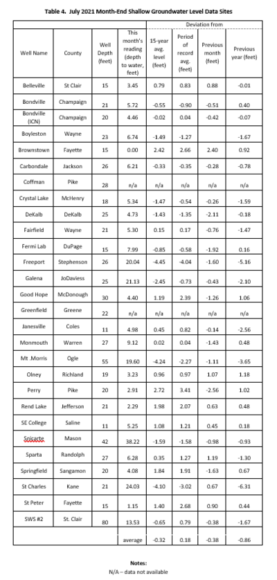 Table 4.  July 2021 Month-End Shallow Groundwater Levels